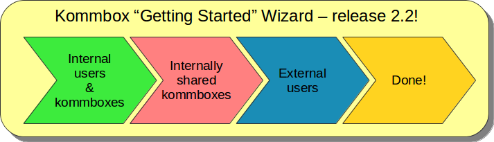 kommbox-getting-started-wizard-release-2-2